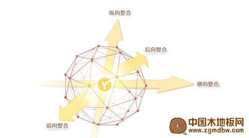 """宜华木业全力构建""""y+生态系统"""""""
