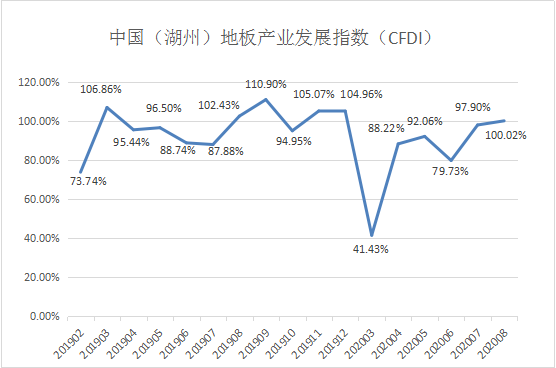 2号站怎么注册发布 | 2020年8月中国(湖州)地板产业发展指数(CFDI)